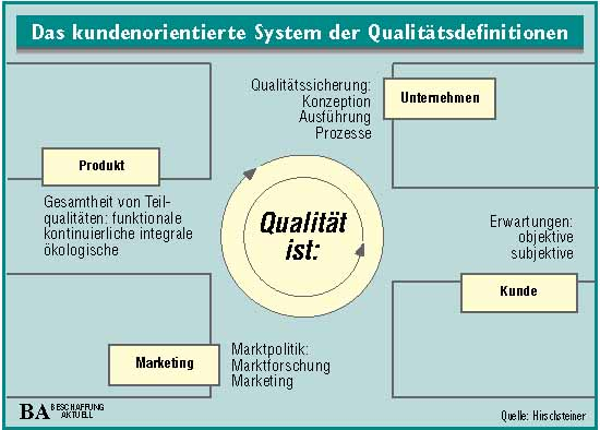 Teil 10: Aushängeschild oder Lernprozess? - Total Quality Management ...