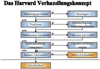 Die Harvardmethode Von Jack Nasher Schnell Erklart Nasher