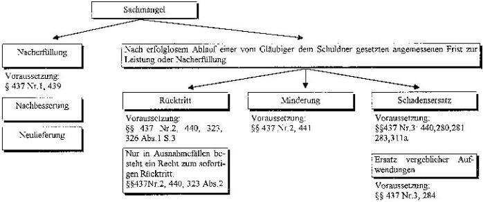 Rechte Des Käufers : der kaufvertrag ab dem 1 folge 2 rechte des ~ Lizthompson.info Haus und Dekorationen
