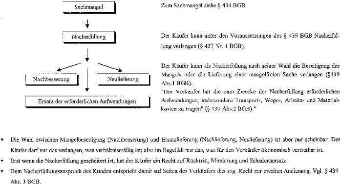 Der Kaufvertrag Ab Dem 112002 Folge 2 Rechte Des Käufers Bei