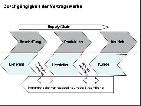 Strategischer Einkauf Leckeres Risiko Und Vertragsmanagement