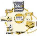 21069-3_Infografik_Reyher_Kanban_ID_Systeme_RGB_DE.jpg