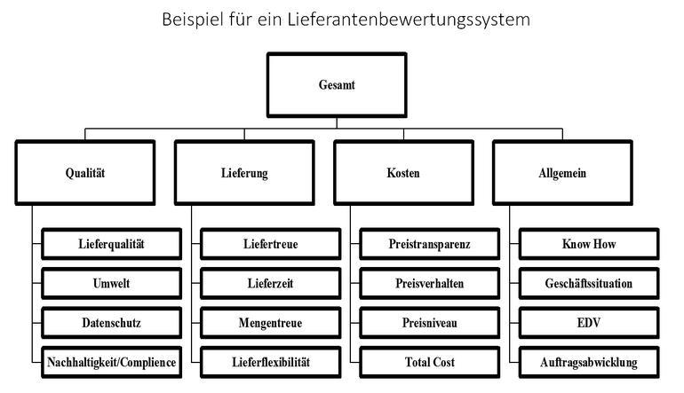 Das Organigramm (Kofferwort aus Organisation und Diagramm bzw. Kurzform von Organisationsdiagramm, auch Organisationsplan, Organisationsschaubild, Strukturplan, Stellenplan) ist eine grafische Darstellung der Aufbauorganisation einer Organisation, welche dessen organisatorischen Einheiten sowie dessen Aufgabenverteilung und.