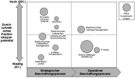 Mit E Procurement Best Practices Im E Supply Management Anwenden