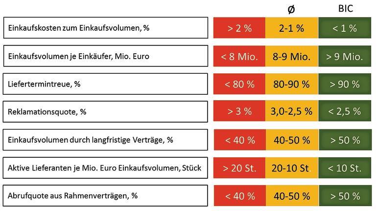 Einkaufscontrolling, Benchmarking, KPI & Co. - Top-Kennzahlen – eine ...