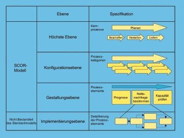 Supply Chain Operations Reference Modell Vom Modell Zur Praxis Beschaffung Aktuell