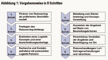 auswahl und bewertung von logistikdienstleistern acht schritte zum erfolg beschaffung aktuell