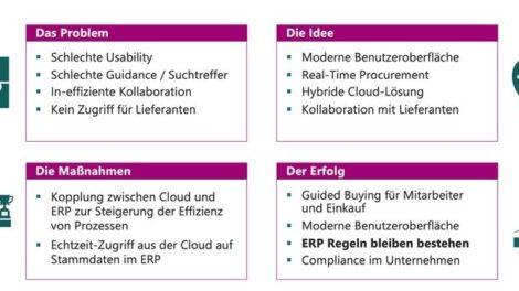 Mit_dem_SAP-konformen_BeNeering_Cloud_Adapter_lässt_sich_die_Effizienz_von_Beschaffungsprozessen_in_Unternehmen_maßgeblich_steigern._(Grafik:_BeNeering)