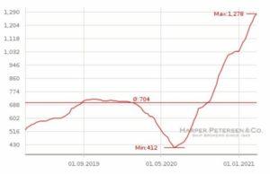 Auch die gestiegenen Zahlen für Frachten beeinflussen den Stahlpreis.