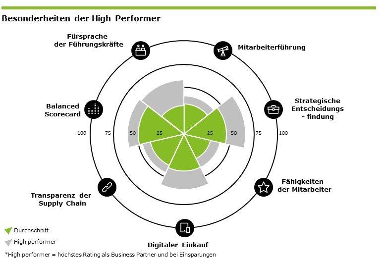 Besonderheiten der High Performer, Quelle: Deloitte