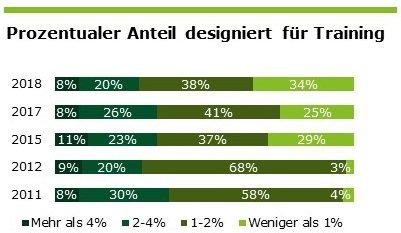 Prozentualer Anteil designiert für Training, Quelle: Deloitte