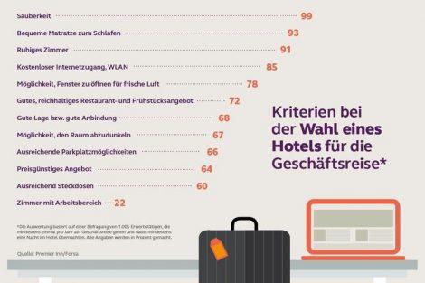 Premier_Inn_forsa_Geschaeftsreisende.jpg