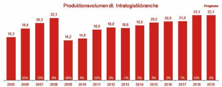 Produktionsvolumen_Intralogistik_D_1562668226157.jpg
