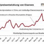 Realpreisentwicklung_von_Eisenerz_DERA_(2).jpg