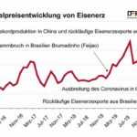 Realpreisentwicklung_von_Eisenerz_DERA.jpg