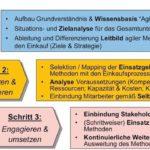 Materialwirtschaft_GruLa