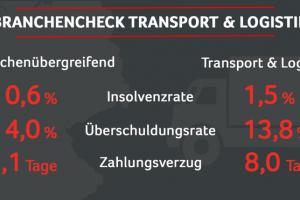 Branchencheck Transport und Logistik